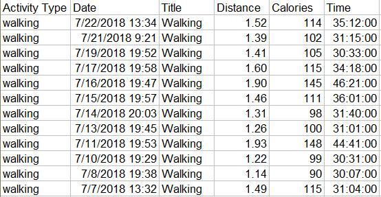 Garmin Walking July 2018